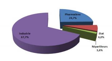 repartition_prix_medicaments_2012
